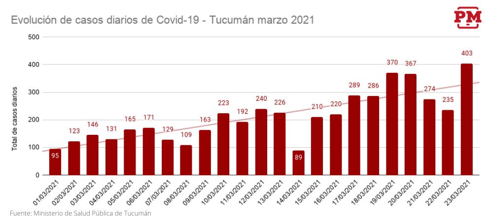 Evolución de casos diarios Covid-19  - 23 Marzo 2021