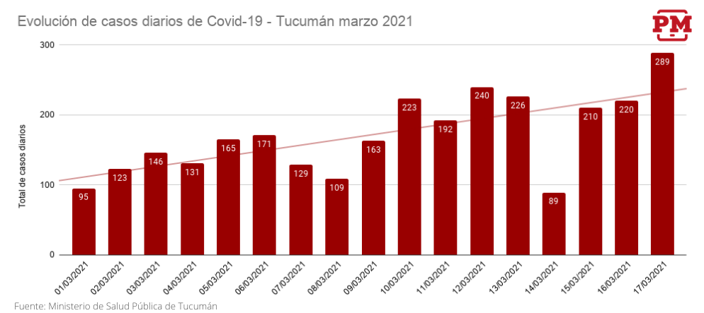 Evolución de casos diarios de Covid-19 - Tucumán marzo 2021 (17-03)