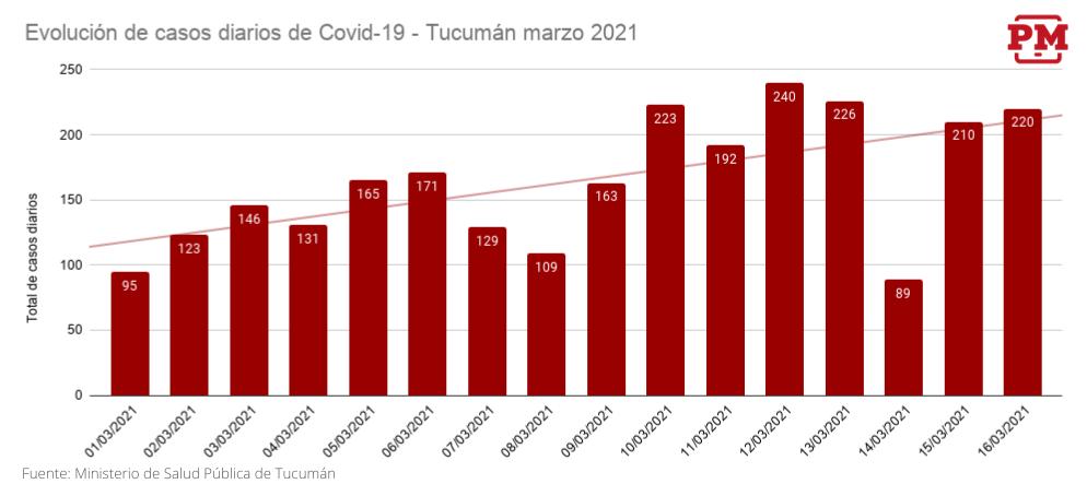 Casos COVID-19 hasta 16-03