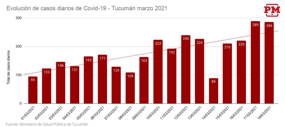Evolución de casos diarios Covid-19 __ Marzo 2021